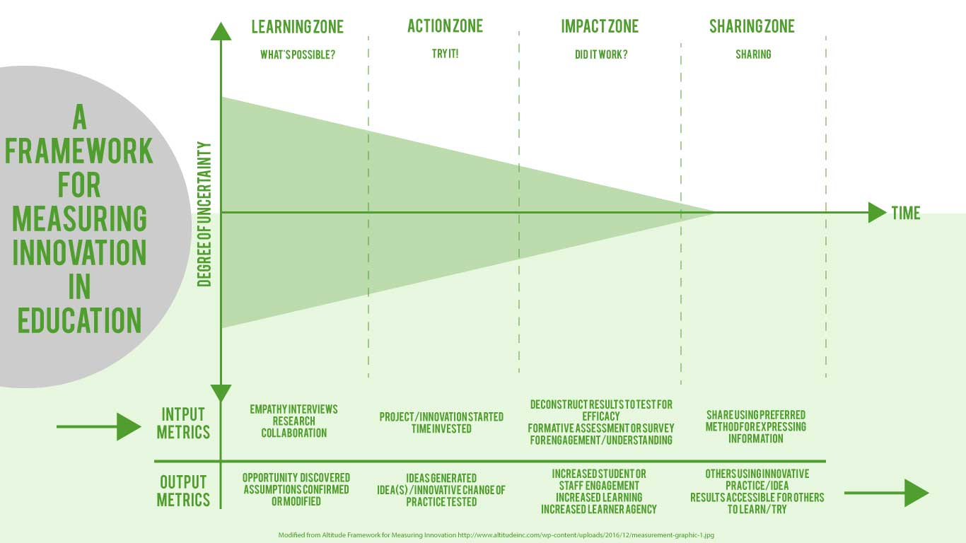 Framework for Measuring Innovation in Education